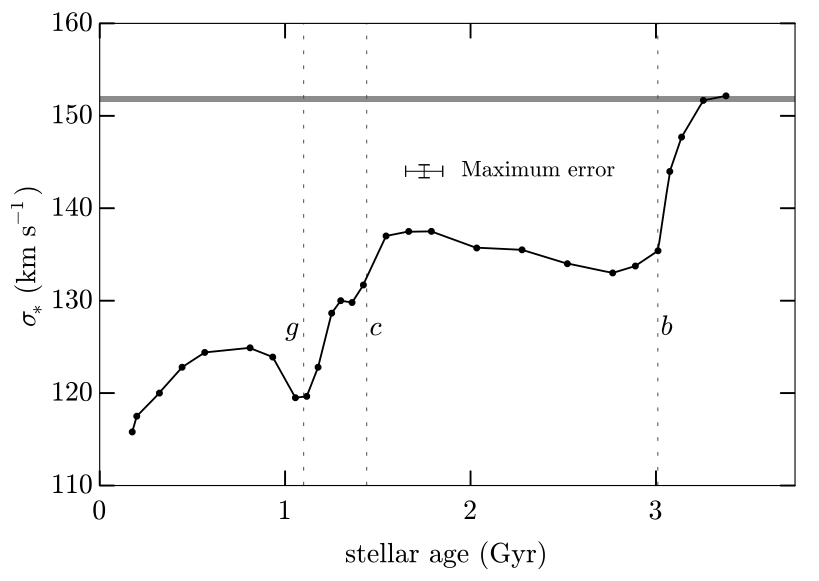 A plot showing how stellar velocity dispersion varies with age after a galactic merger. The merger leaves an imprint on the dynamics of the remnant galaxy.